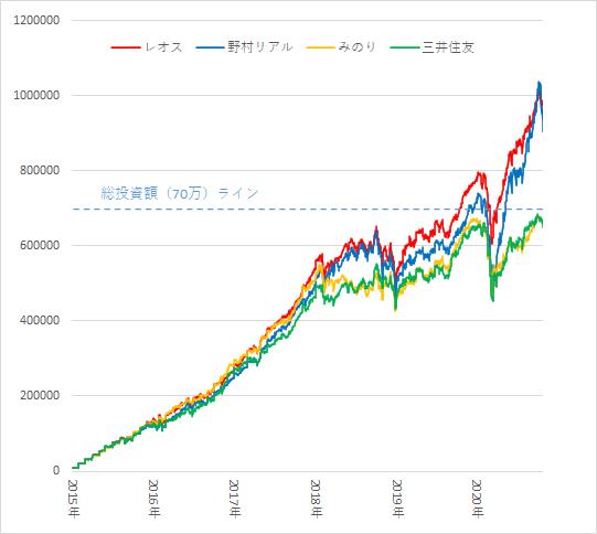 資産推移グラフ