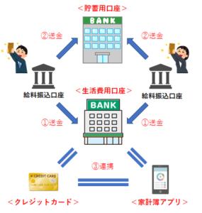 もめない家計の管理術(全体図)