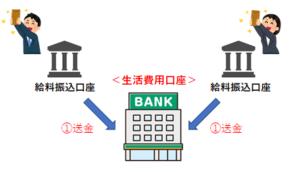 もめない家計の管理術(生活費用口座)