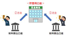 もめない家計の管理術(貯蓄用口座)