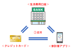 もめない家計の管理術(連携)
