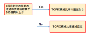 TOPIX構成比率低減