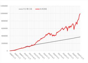 ドルコスト平均法資産推移
